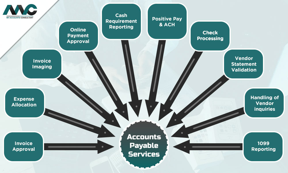 Accounts Payable Services